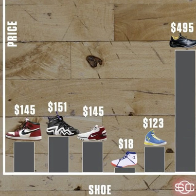 The Z02's Cost $350 More Than MJ's Debut Shoe 🏀👟🤔
